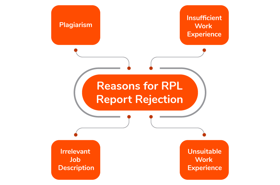 reasons of RPL rejection from ACS